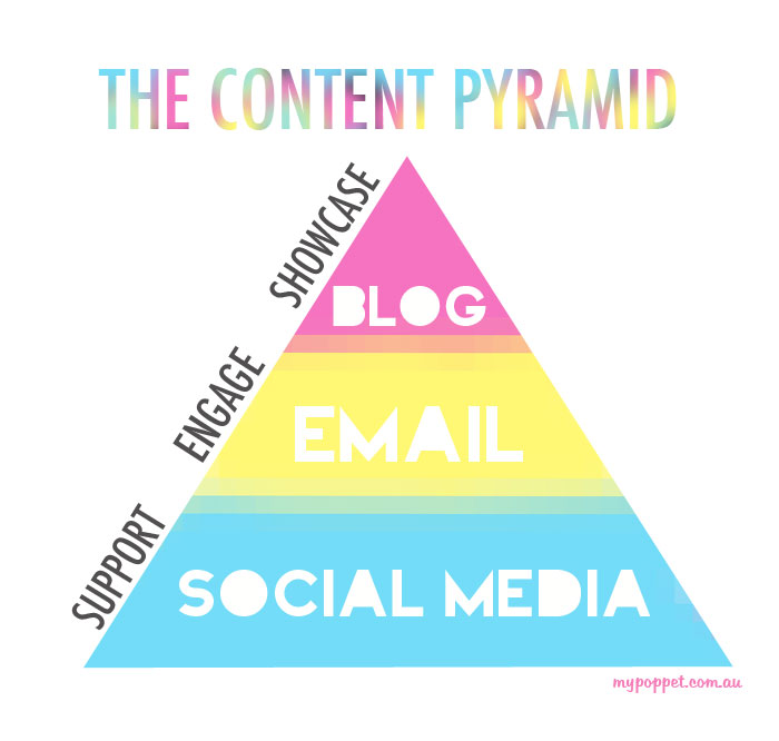 The Content Pyramid: Why you should treat your blog content like a pyramid scheme